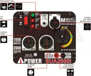 Panel of the A-iPower SUA2000i