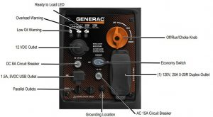 Panel of the Generac GP2200i