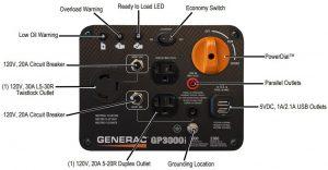 Panel of the Generac GP3000i