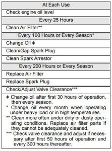 Generac GP3600 Maintenance Schedule