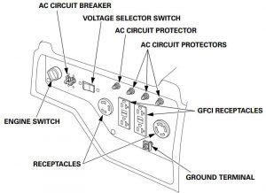 Panel of the Honda EG6500CL