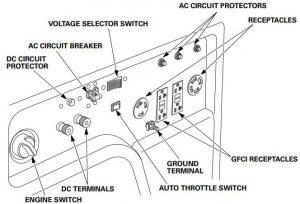 Panel of the Honda EM4000SX