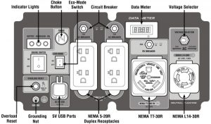 Panel of the WEN GN625i