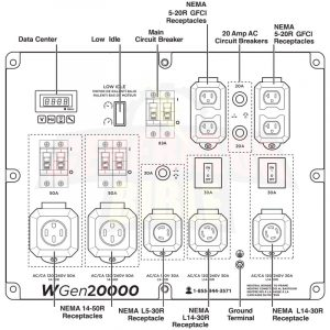 Panel of the Westinghouse WGen20000