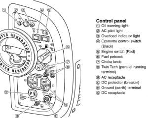 Panel of the Yamaha EF2000iSv2