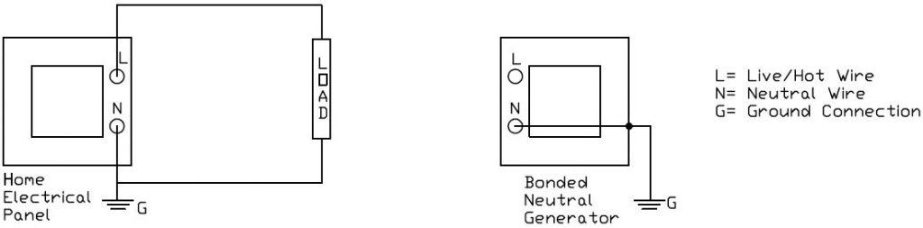 Electrical diagram of a load on a distribution panel and a bonded neutral generator