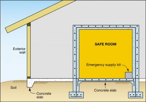 Schema of a FEMA-recommended safe room