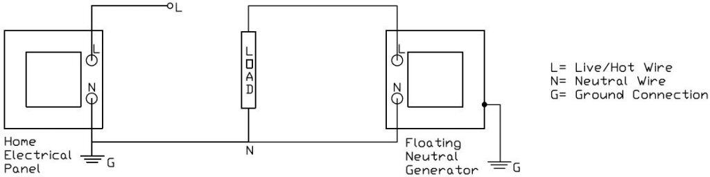Electrical diagram of a distribution panel and a load on a floating neutral generator