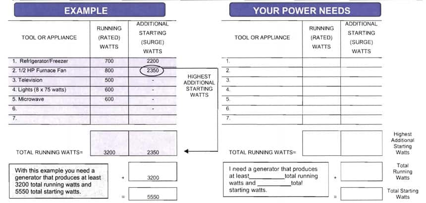 Picture of a generator wattage calculation sheet