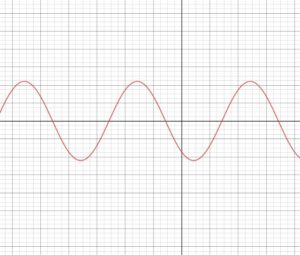 Picture of a sine wave